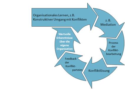 konstruktiver umgang mit konflikten